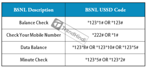 BSNL Number Check Code